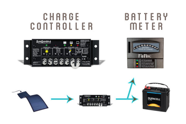 Charge controller and Battery meter #indiesolar #solarpanel #solarpower #renewableenergy #photovoltaic
